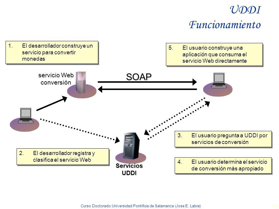 Curso Doctorado:Universidad Pontificia de Salamanca (Jose E. Labra) 84 Servicios UDDI 2.El desarrollador registra y clasifica el servicio Web 3.El usu