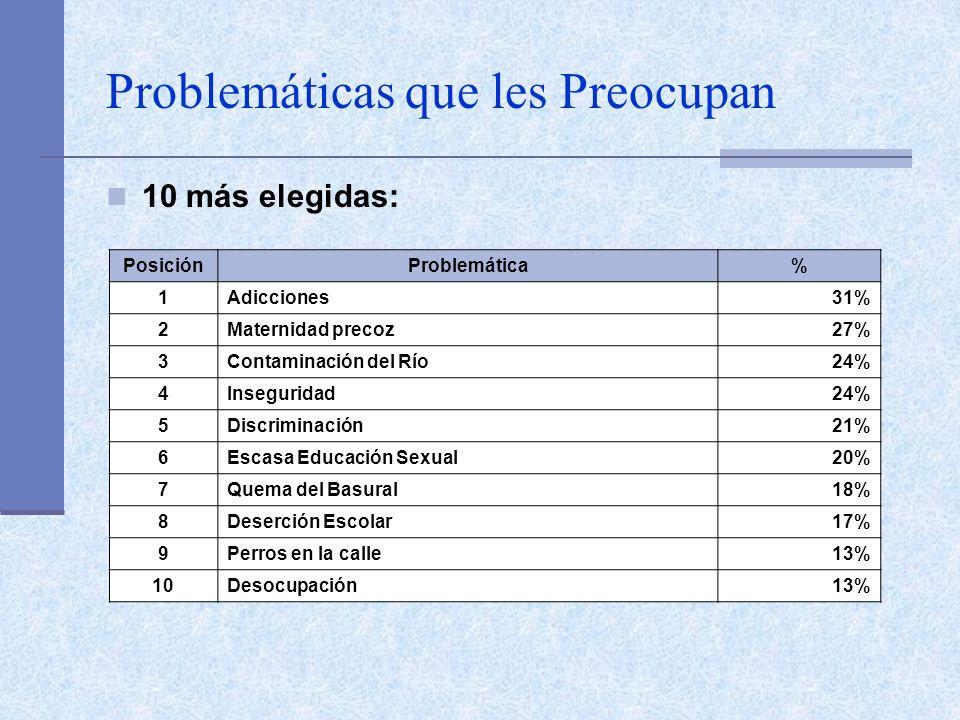 Problemáticas que les Preocupan 10 más elegidas: PosiciónProblemática% 1Adicciones31% 2Maternidad precoz27% 3Contaminación del Río24% 4Inseguridad24%