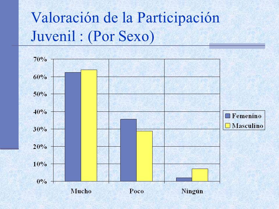 Valoración de la Participación Juvenil : (Por Sexo)