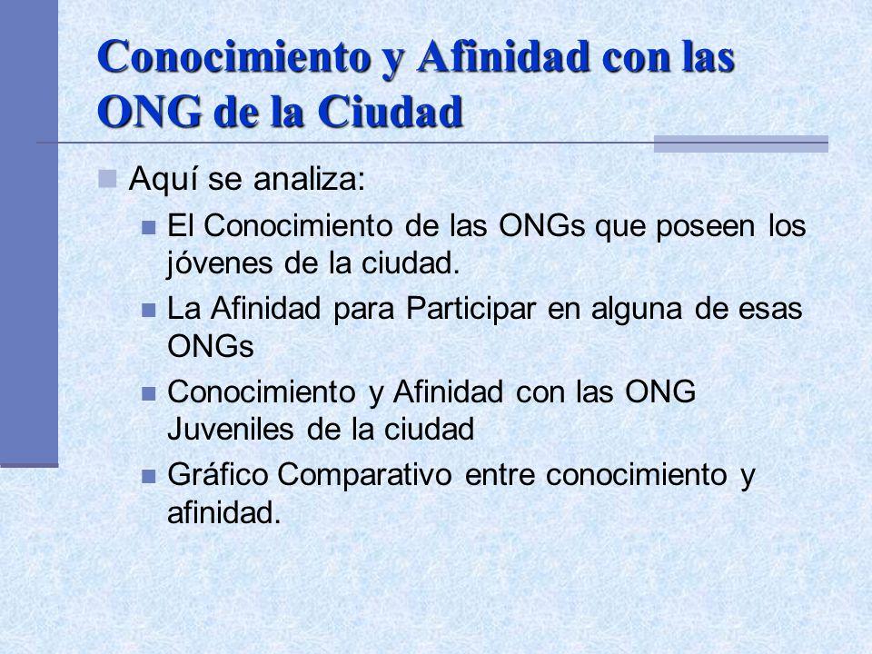 Conocimiento y Afinidad con las ONG de la Ciudad Aquí se analiza: El Conocimiento de las ONGs que poseen los jóvenes de la ciudad. La Afinidad para Pa