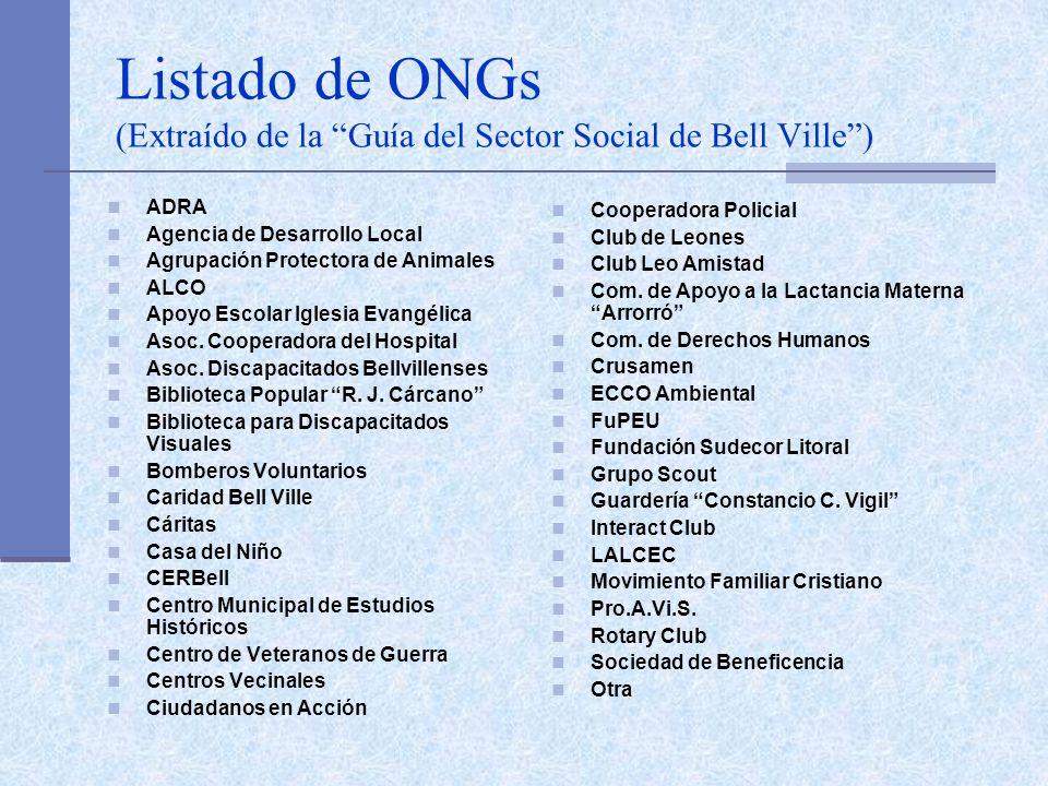 Listado de ONGs (Extraído de la Guía del Sector Social de Bell Ville) ADRA Agencia de Desarrollo Local Agrupación Protectora de Animales ALCO Apoyo Escolar Iglesia Evangélica Asoc.