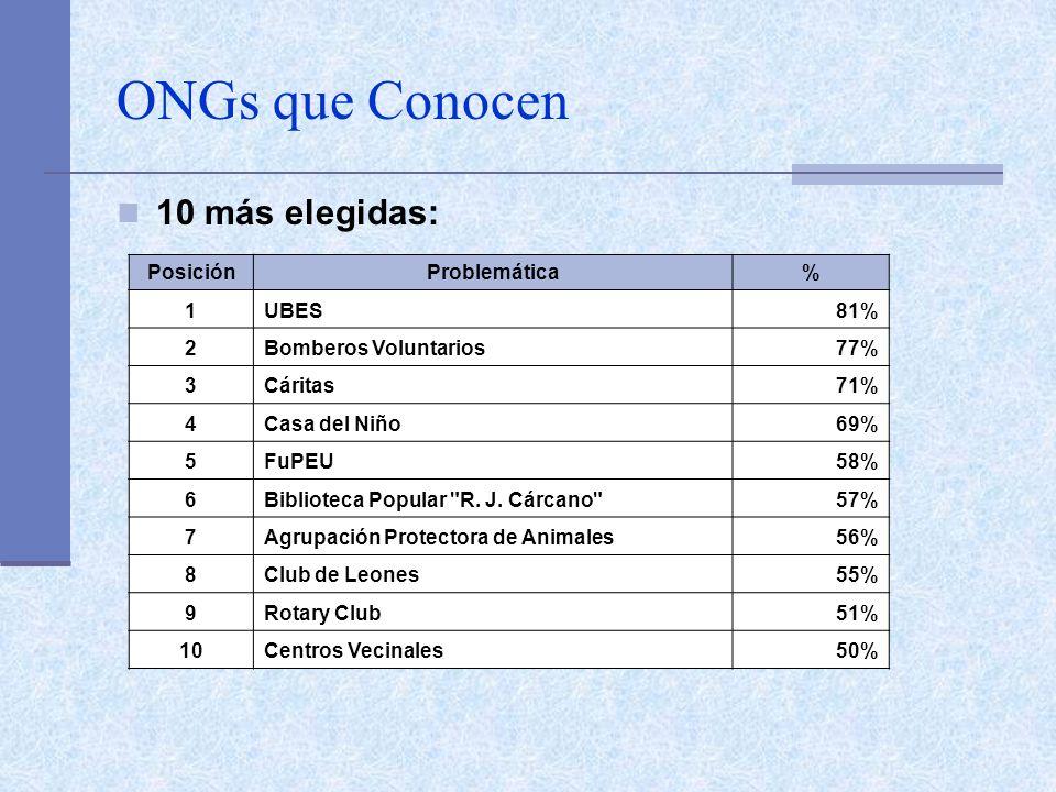 ONGs que Conocen 10 más elegidas: PosiciónProblemática% 1UBES81% 2Bomberos Voluntarios77% 3Cáritas71% 4Casa del Niño69% 5FuPEU58% 6Biblioteca Popular R.