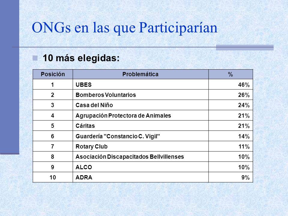 ONGs en las que Participarían 10 más elegidas: PosiciónProblemática% 1UBES46% 2Bomberos Voluntarios26% 3Casa del Niño24% 4Agrupación Protectora de Animales21% 5Cáritas21% 6Guardería Constancio C.