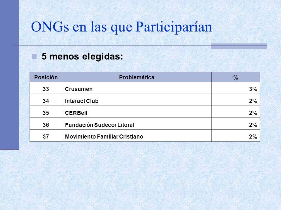 ONGs en las que Participarían 5 menos elegidas: PosiciónProblemática% 33Crusamen3% 34Interact Club2% 35CERBell2% 36Fundación Sudecor Litoral2% 37Movimiento Familiar Cristiano2%
