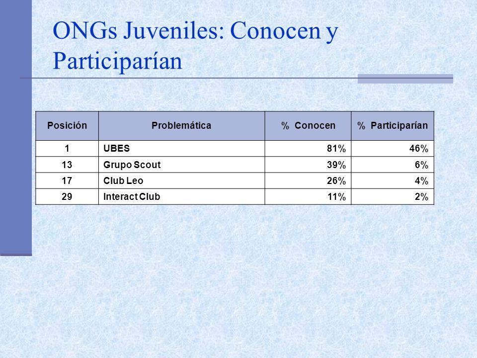 ONGs Juveniles: Conocen y Participarían PosiciónProblemática% Conocen% Participarían 1UBES 81%46% 13Grupo Scout 39%6% 17Club Leo 26%4% 29Interact Club 11%2%