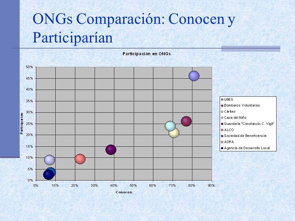 ONGs Comparación: Conocen y Participarían