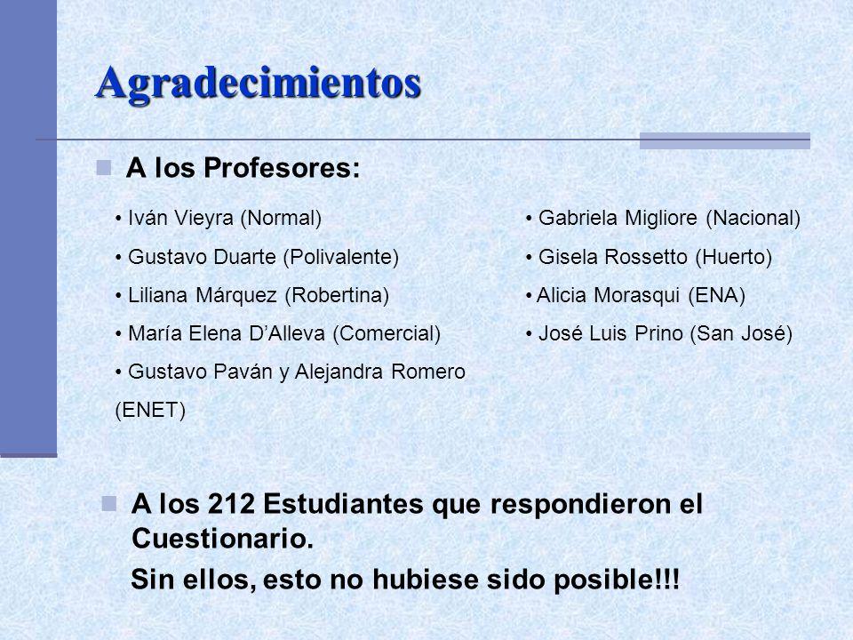 Agradecimientos A los Profesores: Iván Vieyra (Normal) Gustavo Duarte (Polivalente) Liliana Márquez (Robertina) María Elena DAlleva (Comercial) Gustav