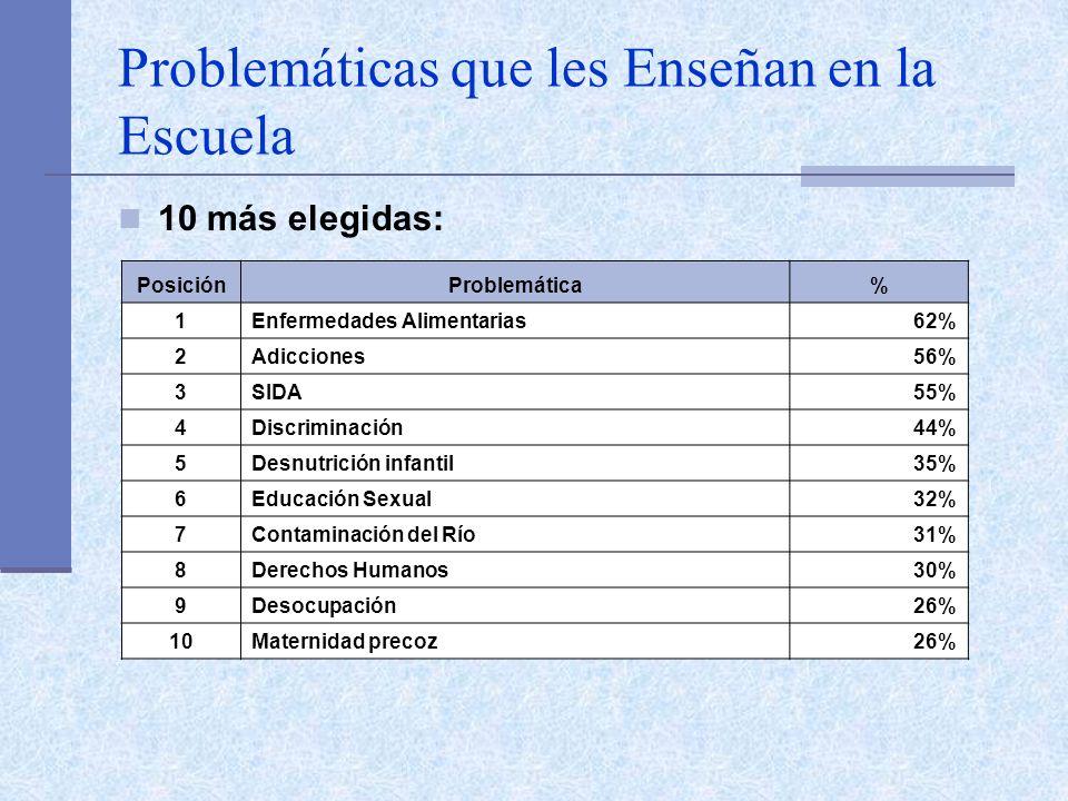 Problemáticas que les Enseñan en la Escuela 10 más elegidas: PosiciónProblemática% 1Enfermedades Alimentarias62% 2Adicciones56% 3SIDA55% 4Discriminaci