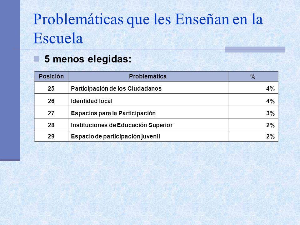 Problemáticas que les Enseñan en la Escuela 5 menos elegidas: PosiciónProblemática% 25Participación de los Ciudadanos4% 26Identidad local4% 27Espacios