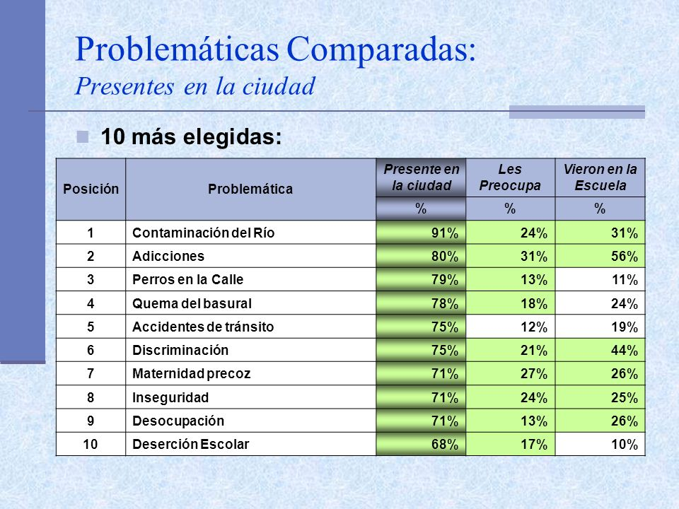Problemáticas Comparadas: Presentes en la ciudad 10 más elegidas: PosiciónProblemática Presente en la ciudad Les Preocupa Vieron en la Escuela %% 1Contaminación del Río91%24%31% 2Adicciones80%31%56% 3Perros en la Calle79%13%11% 4Quema del basural78%18%24% 5Accidentes de tránsito75%12%19% 6Discriminación75%21%44% 7Maternidad precoz71%27%26% 8Inseguridad71%24%25% 9Desocupación71%13%26% 10Deserción Escolar68%17%10%
