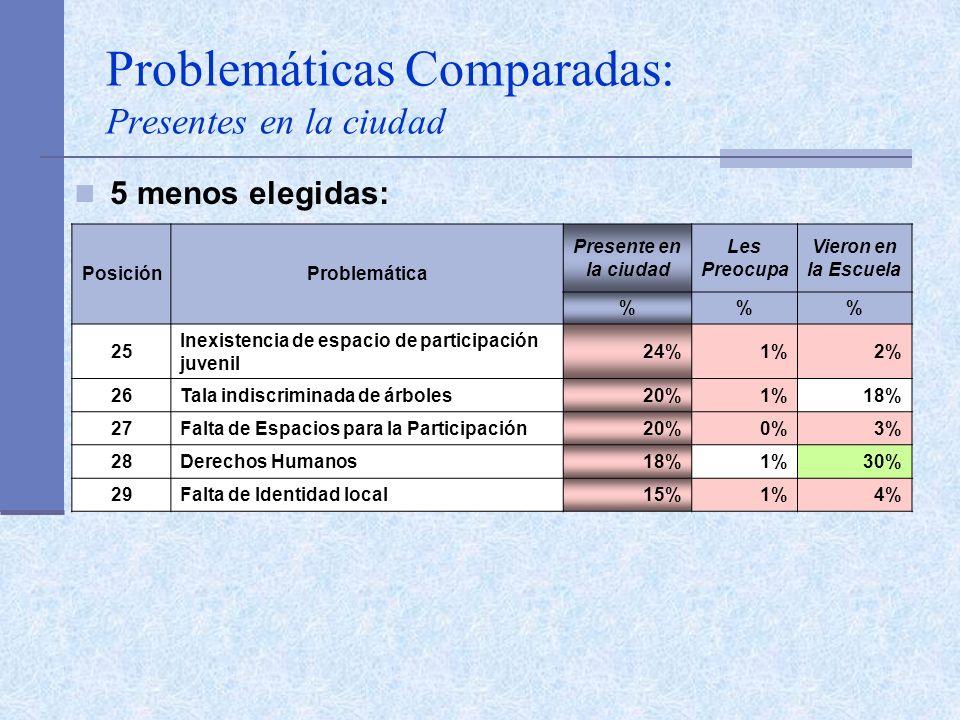 Problemáticas Comparadas: Presentes en la ciudad 5 menos elegidas: PosiciónProblemática Presente en la ciudad Les Preocupa Vieron en la Escuela %% 25
