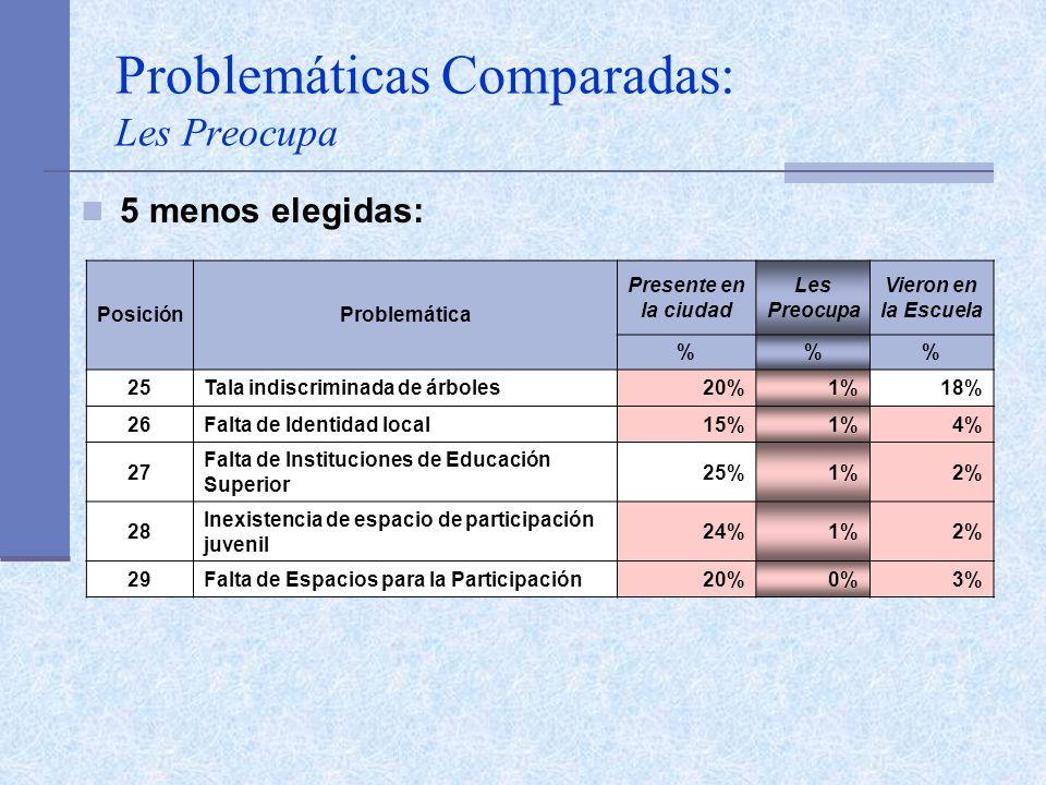Problemáticas Comparadas: Les Preocupa 5 menos elegidas: PosiciónProblemática Presente en la ciudad Les Preocupa Vieron en la Escuela %% 25Tala indiscriminada de árboles20%1%18% 26Falta de Identidad local15%1%4% 27 Falta de Instituciones de Educación Superior 25%1%2% 28 Inexistencia de espacio de participación juvenil 24%1%2% 29Falta de Espacios para la Participación20%0%3%