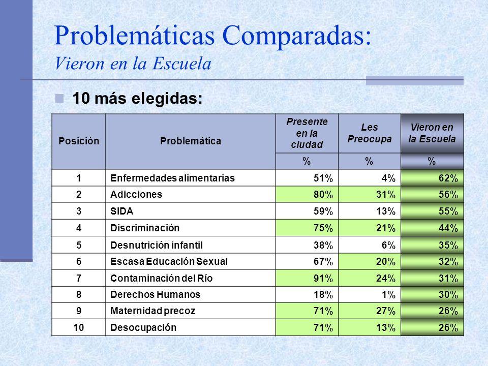 Problemáticas Comparadas: Vieron en la Escuela 10 más elegidas: PosiciónProblemática Presente en la ciudad Les Preocupa Vieron en la Escuela %% 1Enfermedades alimentarias51%4%62% 2Adicciones80%31%56% 3SIDA59%13%55% 4Discriminación75%21%44% 5Desnutrición infantil38%6%35% 6Escasa Educación Sexual67%20%32% 7Contaminación del Río91%24%31% 8Derechos Humanos18%1%30% 9Maternidad precoz71%27%26% 10Desocupación71%13%26%