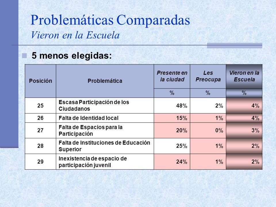 Problemáticas Comparadas Vieron en la Escuela 5 menos elegidas: PosiciónProblemática Presente en la ciudad Les Preocupa Vieron en la Escuela %% 25 Esc