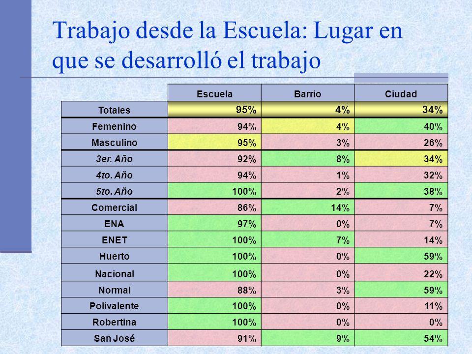 Trabajo desde la Escuela: Lugar en que se desarrolló el trabajo EscuelaBarrioCiudad Totales 95%4%34% Femenino94%4%40% Masculino95%3%26% 3er.