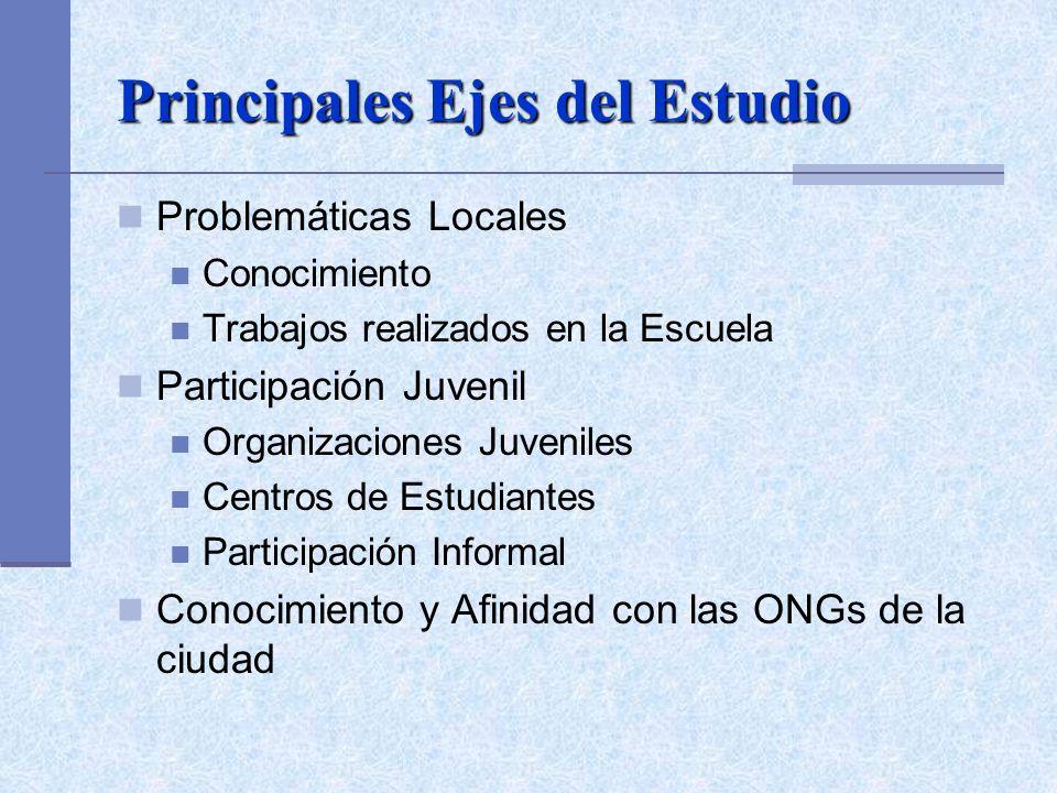 Principales Ejes del Estudio Problemáticas Locales Conocimiento Trabajos realizados en la Escuela Participación Juvenil Organizaciones Juveniles Centros de Estudiantes Participación Informal Conocimiento y Afinidad con las ONGs de la ciudad
