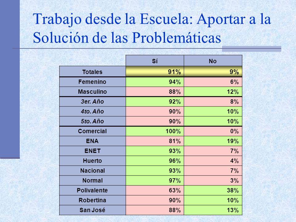 Trabajo desde la Escuela: Aportar a la Solución de las Problemáticas SíNo Totales 91%9% Femenino94%6% Masculino88%12% 3er. Año92%8% 4to. Año90%10% 5to