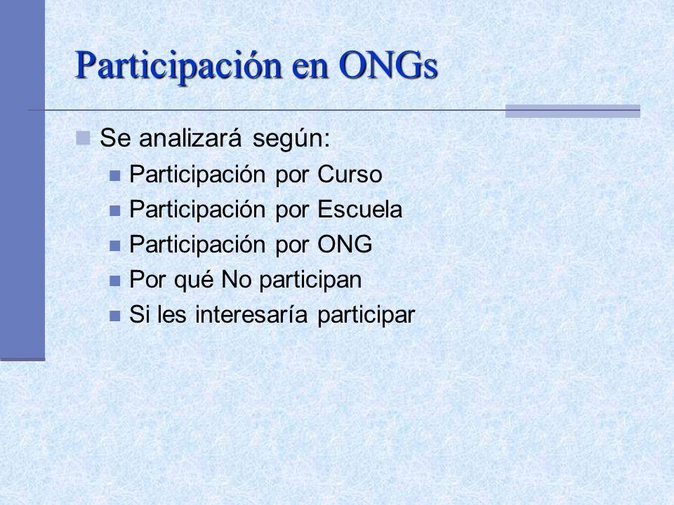 Participación en ONGs Se analizará según: Participación por Curso Participación por Escuela Participación por ONG Por qué No participan Si les interesaría participar