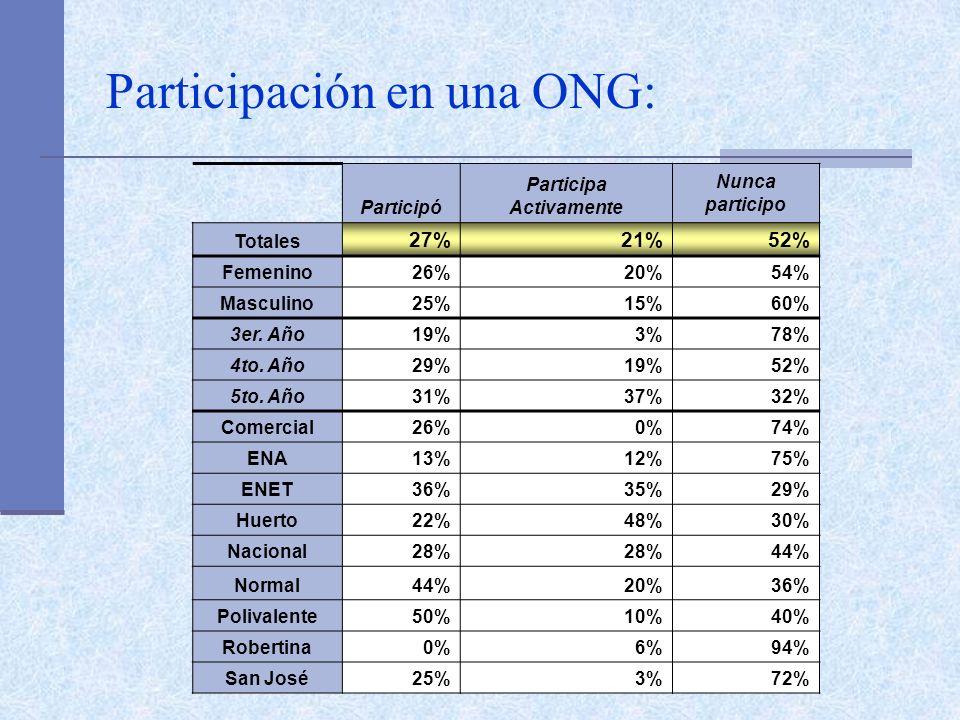 Participación en una ONG: Participó Participa Activamente Nunca participo Totales 27%21%52% Femenino26%20%54% Masculino25%15%60% 3er. Año19%3%78% 4to.