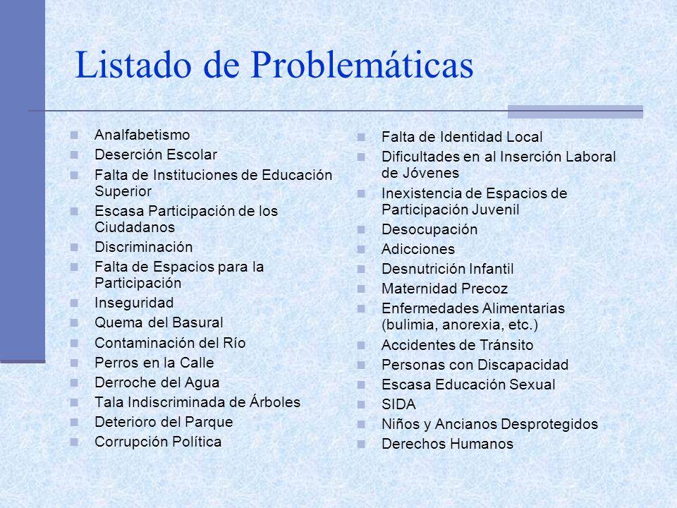 Listado de Problemáticas Analfabetismo Deserción Escolar Falta de Instituciones de Educación Superior Escasa Participación de los Ciudadanos Discrimin