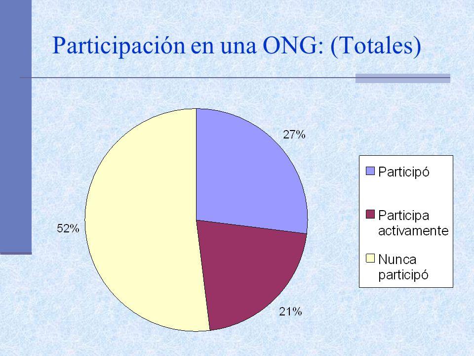 Participación en una ONG: (Totales)