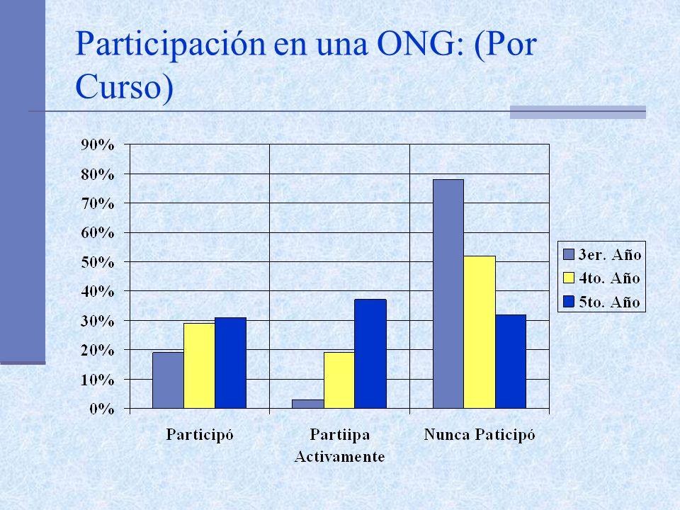 Participación en una ONG: (Por Curso)