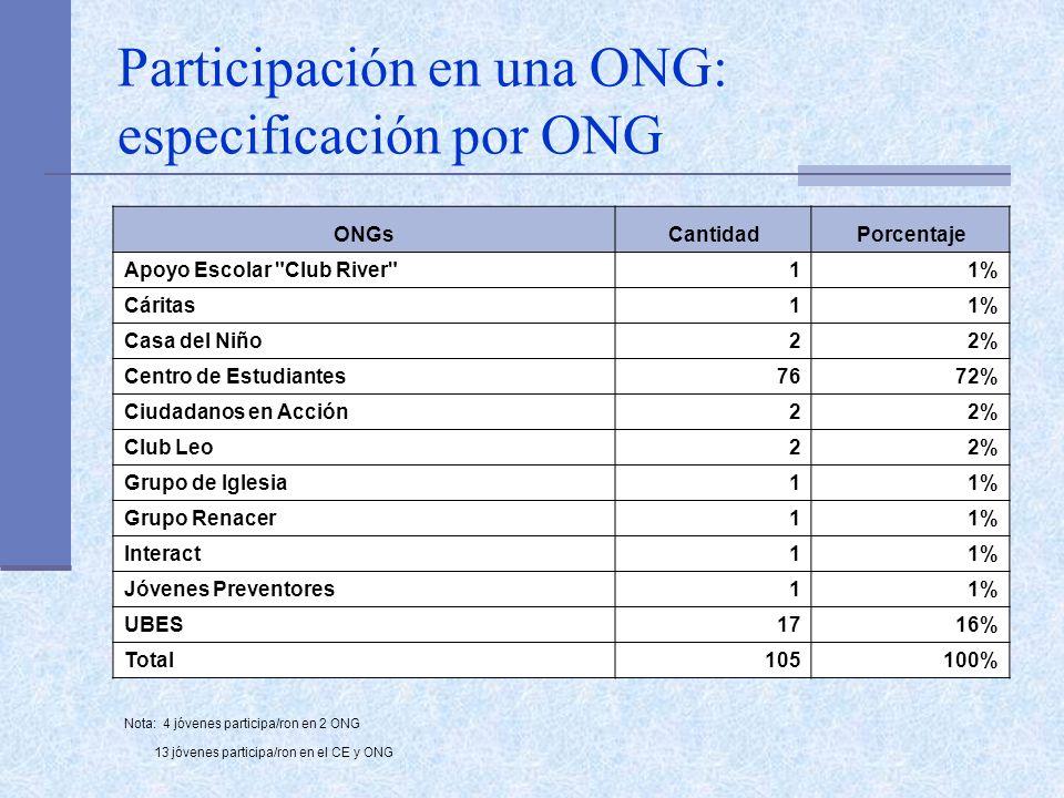 Participación en una ONG: especificación por ONG ONGsCantidadPorcentaje Apoyo Escolar