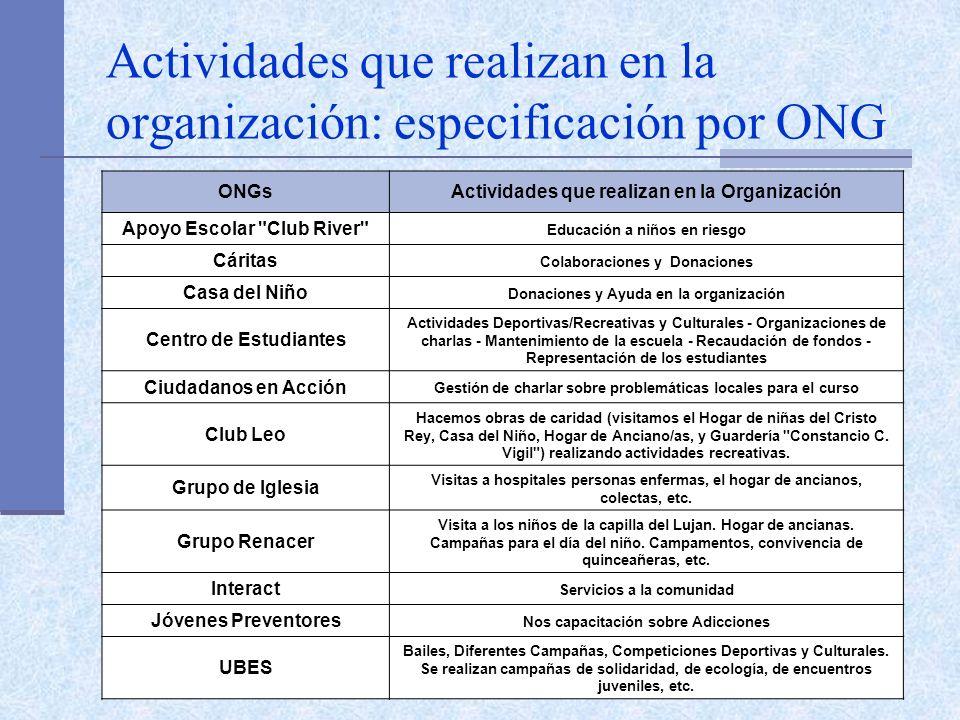 Actividades que realizan en la organización: especificación por ONG ONGsActividades que realizan en la Organización Apoyo Escolar