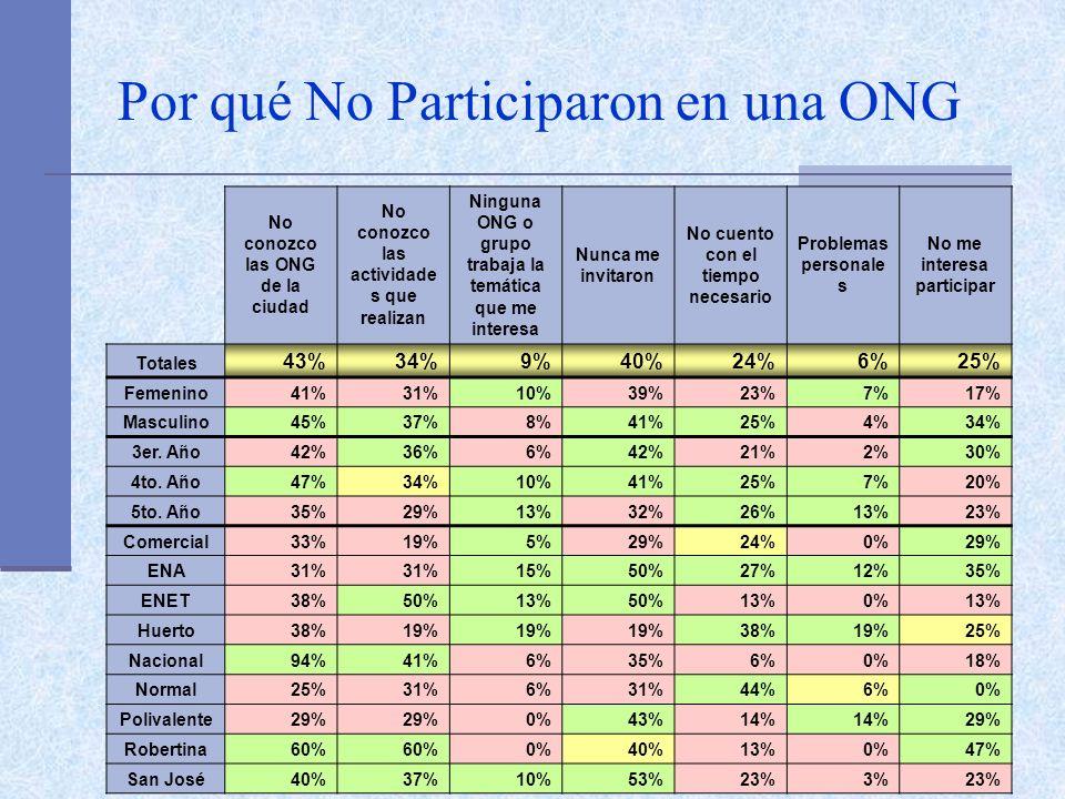 Por qué No Participaron en una ONG No conozco las ONG de la ciudad No conozco las actividade s que realizan Ninguna ONG o grupo trabaja la temática que me interesa Nunca me invitaron No cuento con el tiempo necesario Problemas personale s No me interesa participar Totales 43%34%9%40%24%6%25% Femenino41%31%10%39%23%7%17% Masculino45%37%8%41%25%4%34% 3er.
