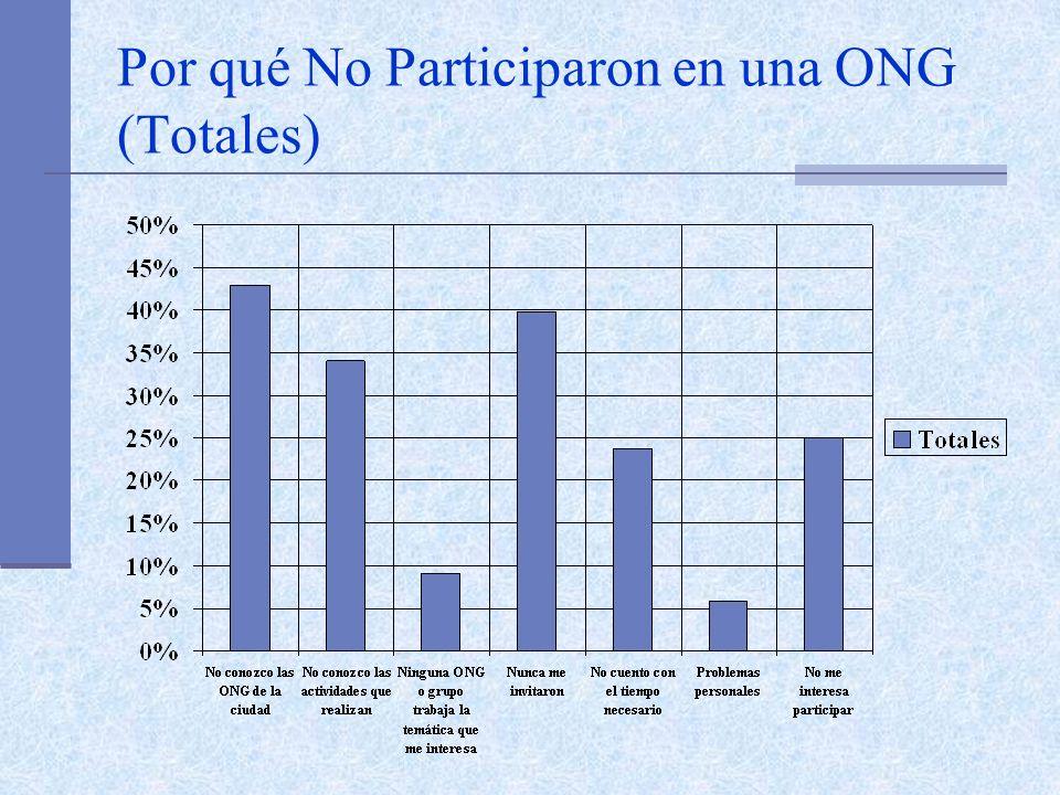 Por qué No Participaron en una ONG (Totales)