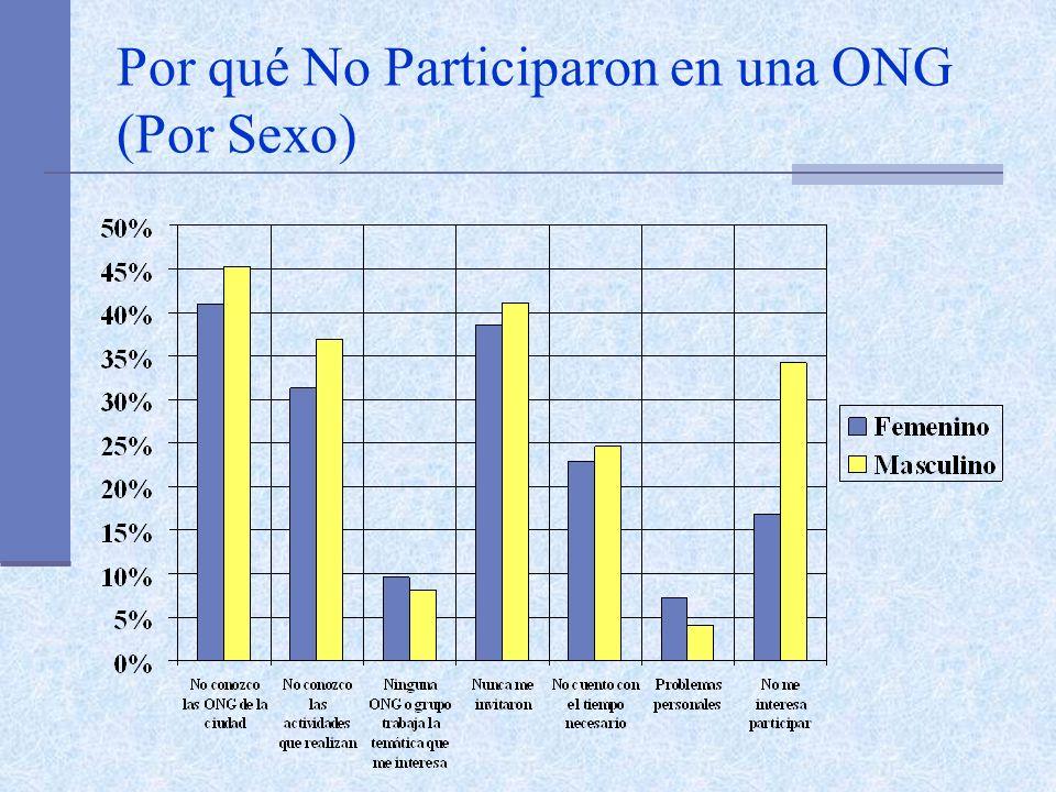 Por qué No Participaron en una ONG (Por Sexo)