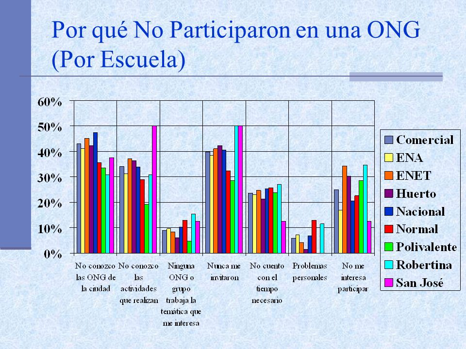 Por qué No Participaron en una ONG (Por Escuela)
