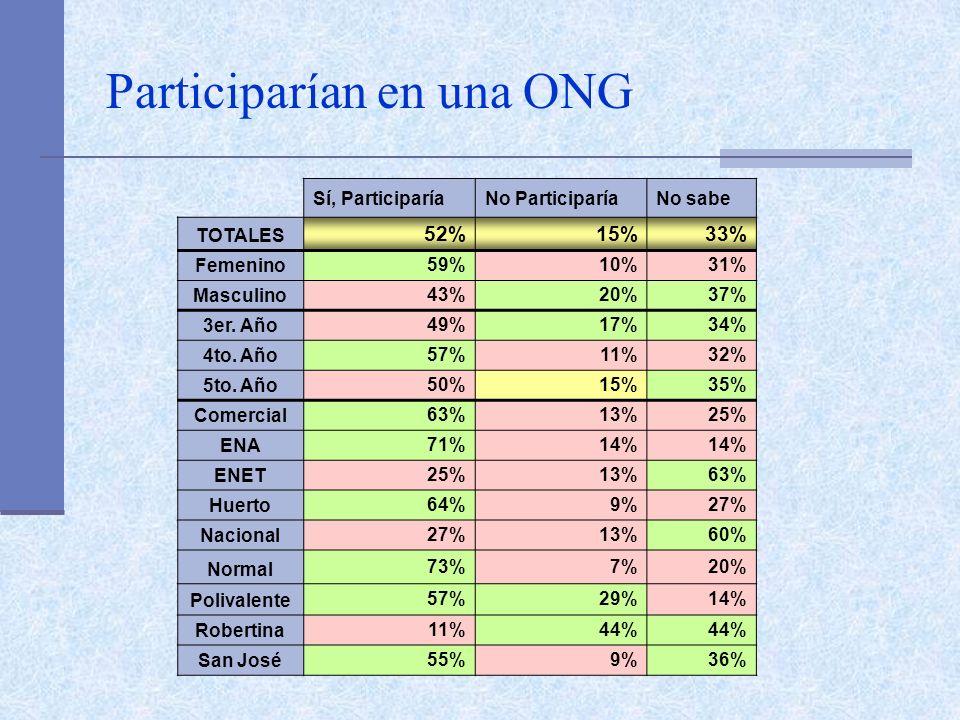 Participarían en una ONG Sí, ParticiparíaNo ParticiparíaNo sabe TOTALES 52%15%33% Femenino 59%10%31% Masculino 43%20%37% 3er. Año 49%17%34% 4to. Año 5