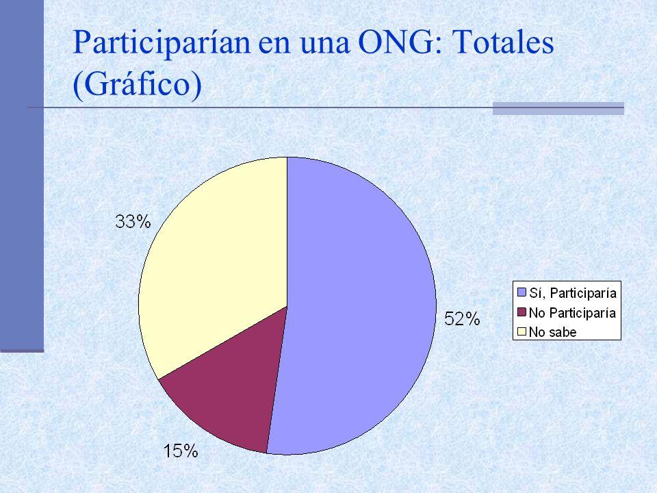 Participarían en una ONG: Totales (Gráfico)