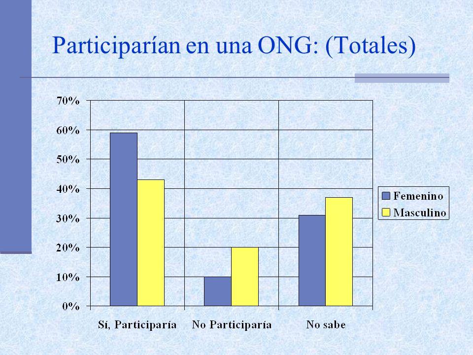 Participarían en una ONG: (Totales)