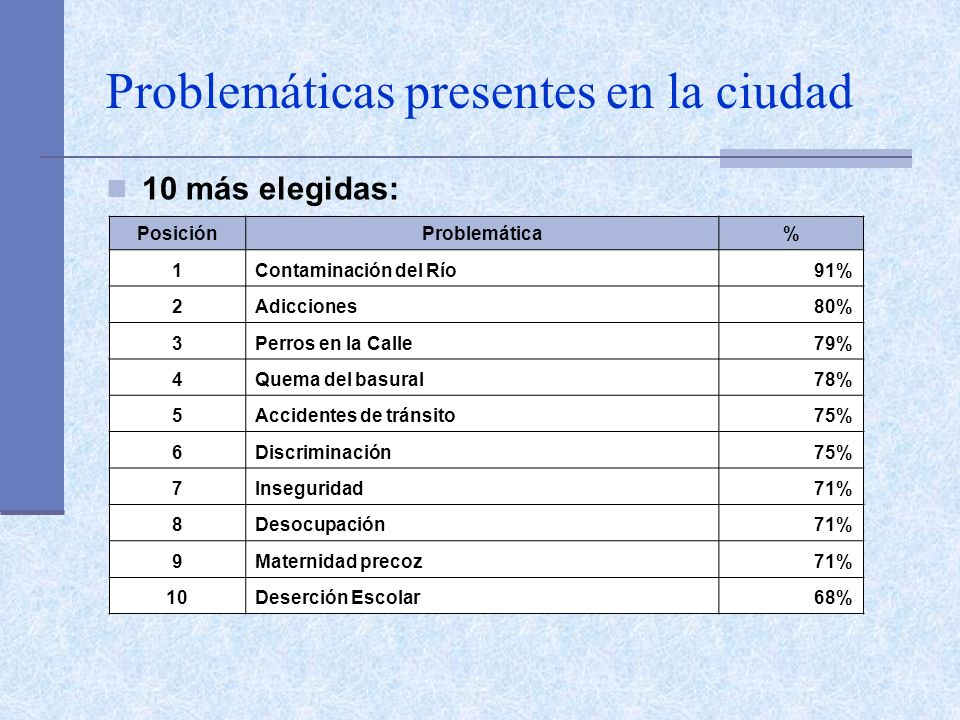 Problemáticas presentes en la ciudad 10 más elegidas: PosiciónProblemática% 1Contaminación del Río91% 2Adicciones80% 3Perros en la Calle79% 4Quema del basural78% 5Accidentes de tránsito75% 6Discriminación75% 7Inseguridad71% 8Desocupación71% 9Maternidad precoz71% 10Deserción Escolar68%