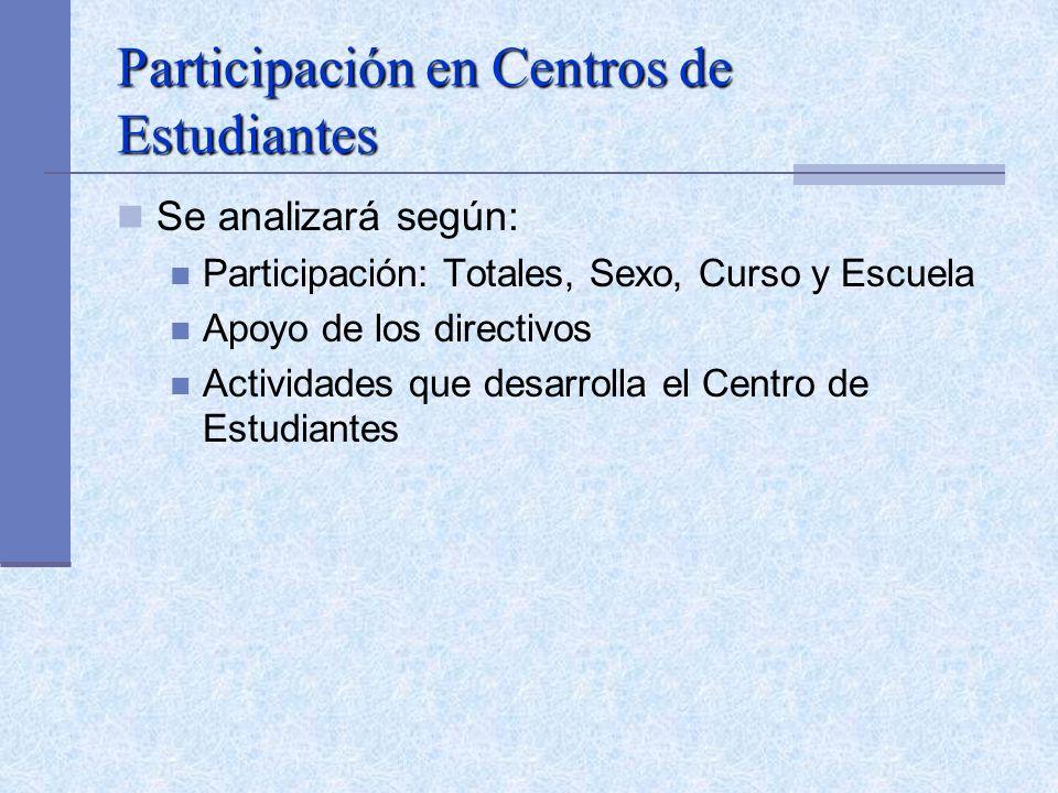 Participación en Centros de Estudiantes Se analizará según: Participación: Totales, Sexo, Curso y Escuela Apoyo de los directivos Actividades que desarrolla el Centro de Estudiantes