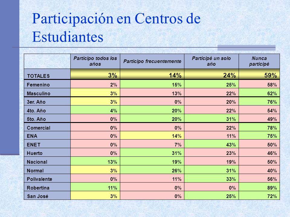 Participación en Centros de Estudiantes Participo todos los años Participo frecuentemente Participé un solo año Nunca participé TOTALES 3%14%24%59% Femenino2%15%25%58% Masculino3%13%22%62% 3er.