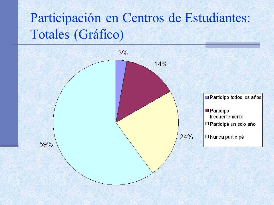 Participación en Centros de Estudiantes: Totales (Gráfico)