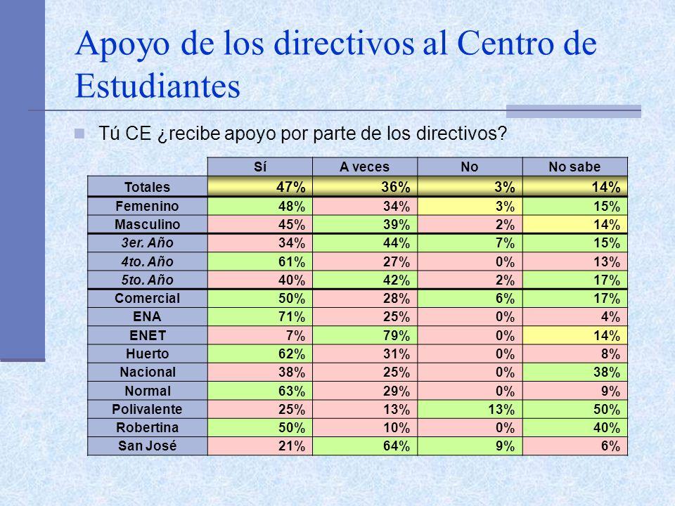 Apoyo de los directivos al Centro de Estudiantes Tú CE ¿recibe apoyo por parte de los directivos? SíA vecesNoNo sabe Totales 47%36%3%14% Femenino48%34
