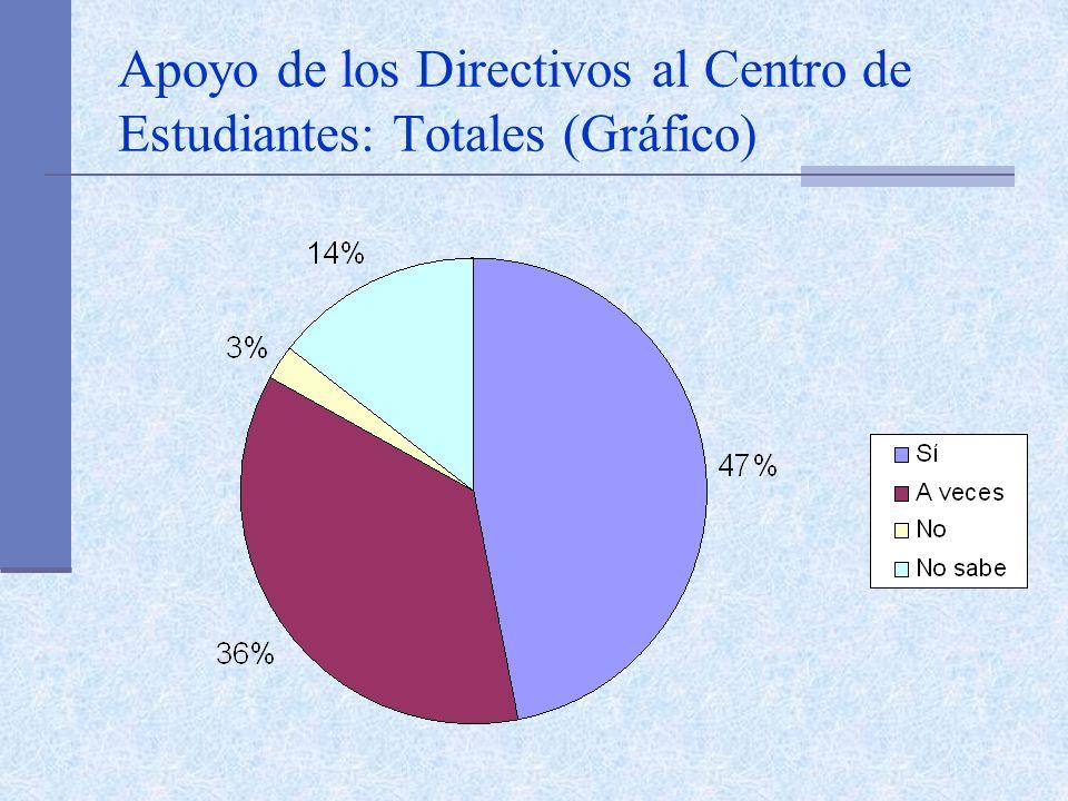 Apoyo de los Directivos al Centro de Estudiantes: Totales (Gráfico)