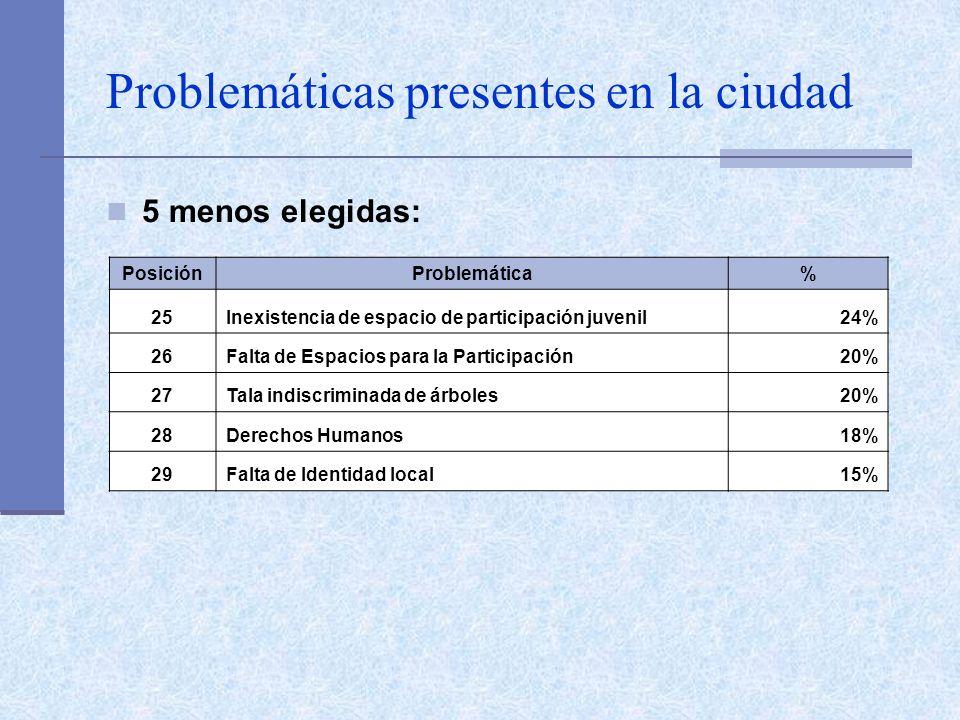 Trabajo desde la Escuela: Aportar a la Solución de las Problemáticas SíNo Totales 91%9% Femenino94%6% Masculino88%12% 3er.