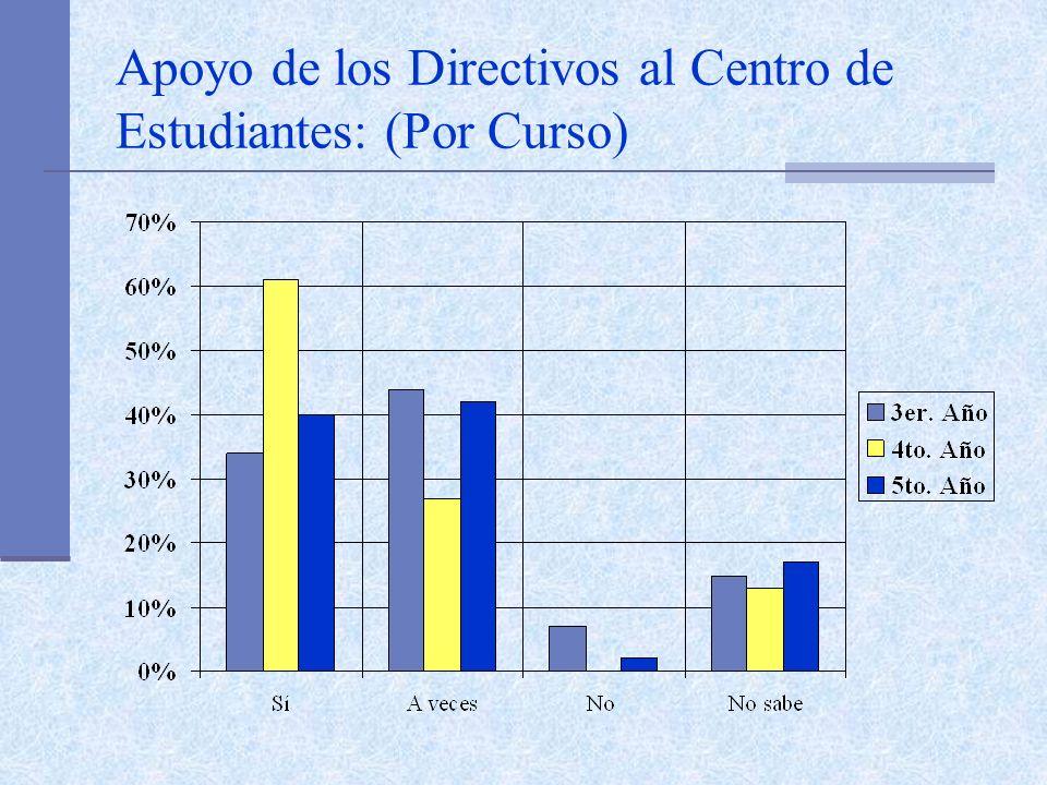 Apoyo de los Directivos al Centro de Estudiantes: (Por Curso)