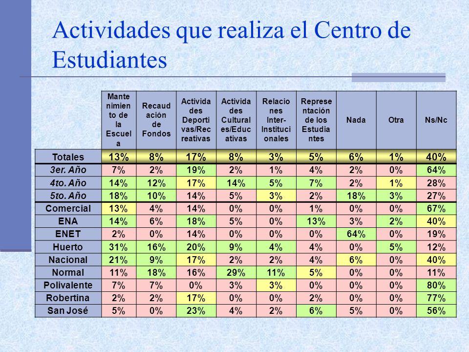Actividades que realiza el Centro de Estudiantes Mante nimien to de la Escuel a Recaud ación de Fondos Activida des Deporti vas/Rec reativas Activida des Cultural es/Educ ativas Relacio nes Inter- Instituci onales Represe ntación de los Estudia ntes NadaOtraNs/Nc Totales 13%8%17%8%3%5%6%1%40% 3er.
