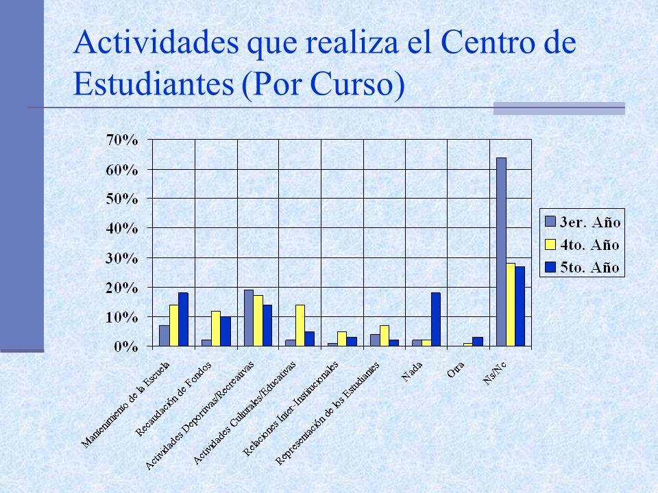Actividades que realiza el Centro de Estudiantes (Por Curso)