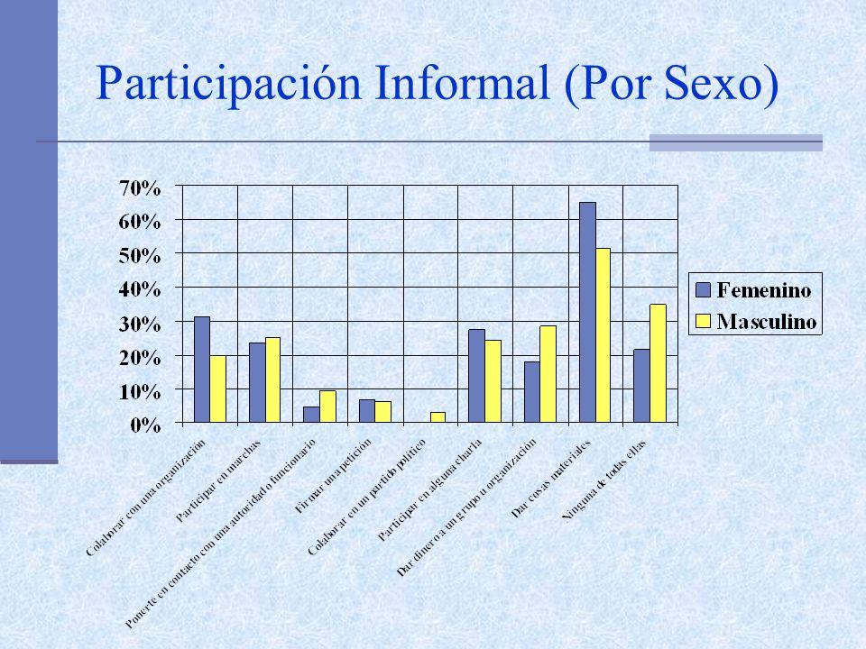 Participación Informal (Por Sexo)