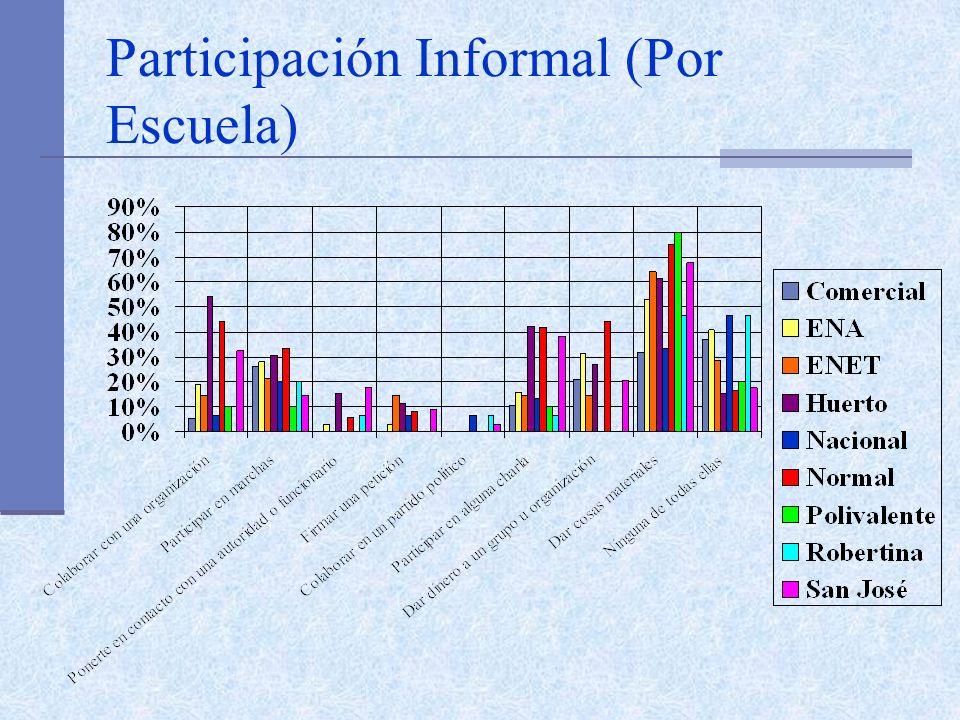 Participación Informal (Por Escuela)