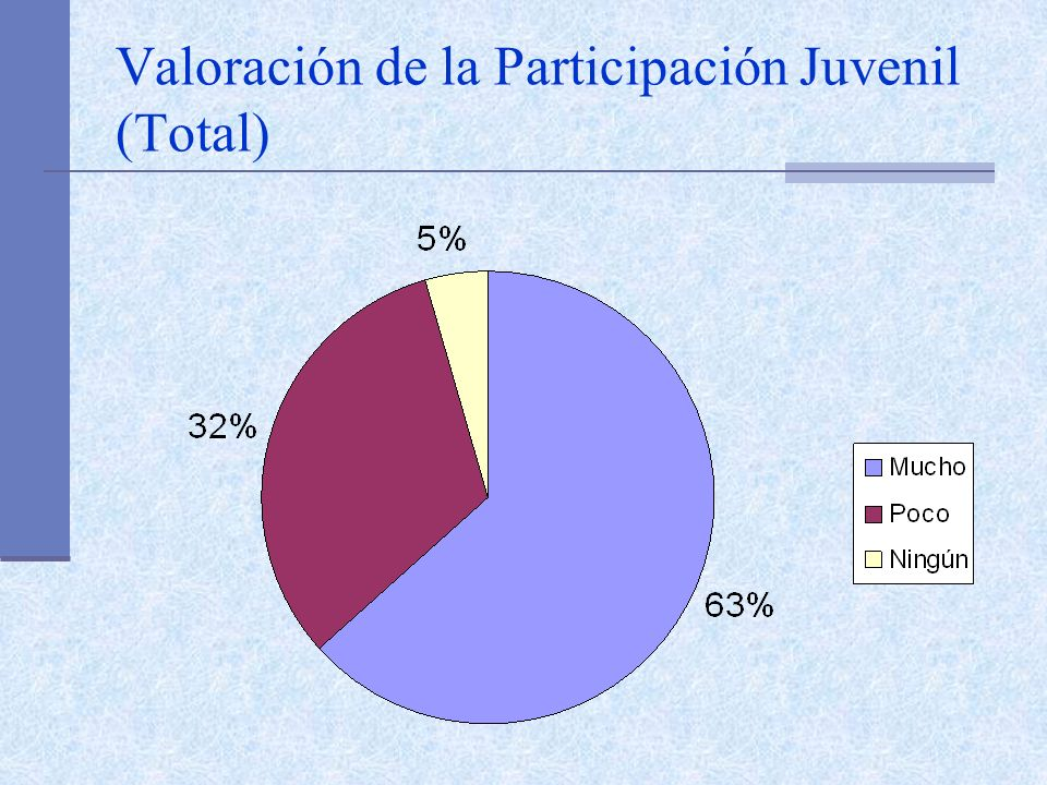 Valoración de la Participación Juvenil (Total)