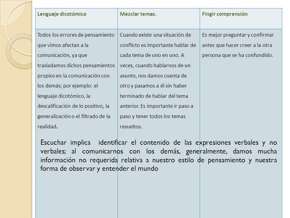 35 Lenguaje dicotómicoMezclar temas.Fingir comprensión Todos los errores de pensamiento que vimos afectan a la comunicación, ya que trasladamos dichos