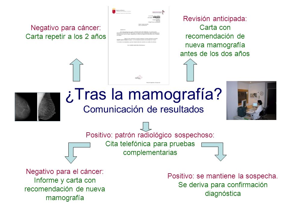 ¿Tras la mamografía? Comunicación de resultados Negativo para cáncer: Carta repetir a los 2 años Revisión anticipada: Carta con recomendación de nueva